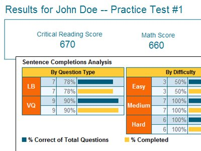 Free SAT Practice Test Scoring Tool by StudyPoint